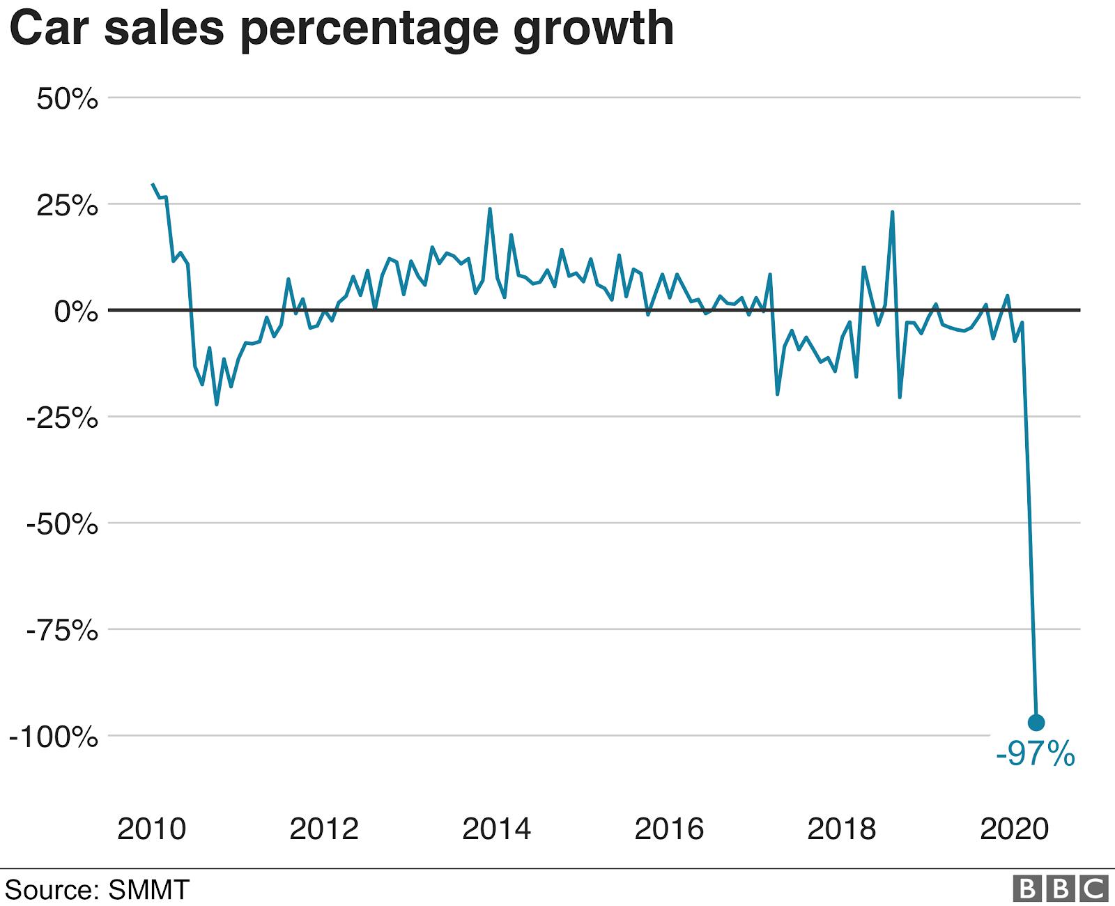 car sales percentage