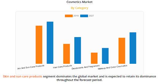 global cosmetics market size