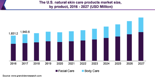 global natural skincare ingredients and product market