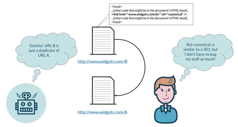Remove Duplicate URLs