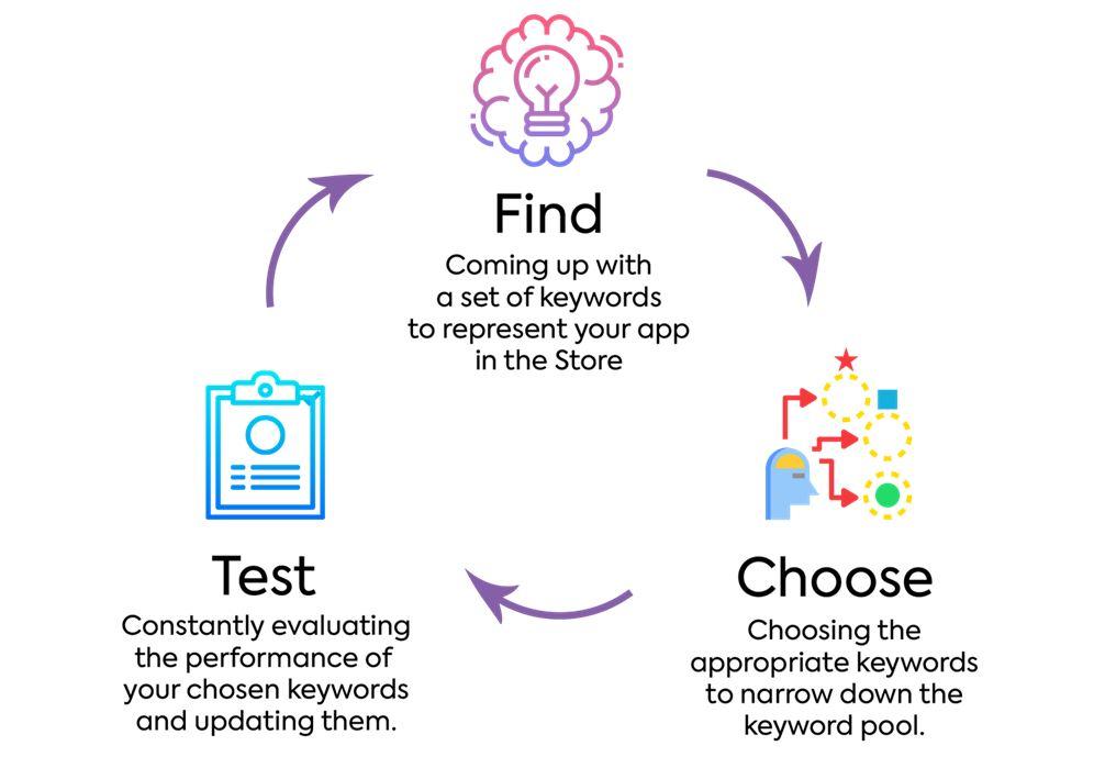 Utilize Keywords to Perform SEO
