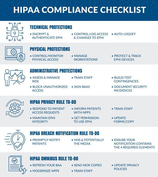 HIPAA Compliance Rules