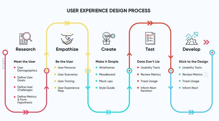 Prioritize User Experience