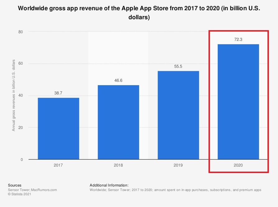 iOS apps generated a revenue of $72.3 billion